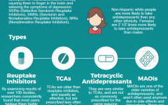 Infographic: Types of antidepressants
