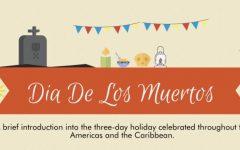 Dia De Los Muertos explained