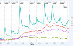 Caption: Graph representing the prominence of older phones slowing down when new Apple phones are released in comparison to other phone companies. Apple products are represented by the blue line Source: reddit.com